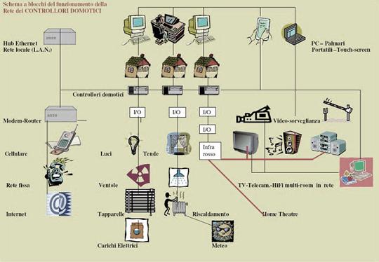 Schema Elettrico Per Domotica : Domotica e automazione nelle costruzioni
