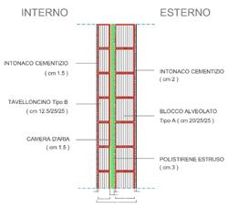 Brick masonry dwg drawings for Pianta esterna