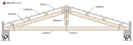 Componenti costruttivi delle capriate - Tetto a falde inclinate ...