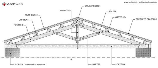 componenti costruttivi delle capriate