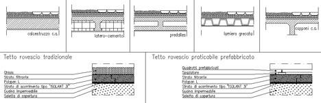 Isolazione coperture piane - impermeabilizzazione terrazzi
