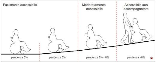 Accessibilità Rampe E Percorsi