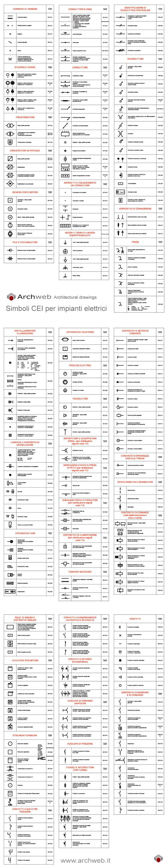 Legenda Schemi Elettrici : Simboli cei per impianti elettrici